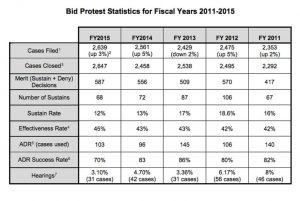 bidproteststatistics